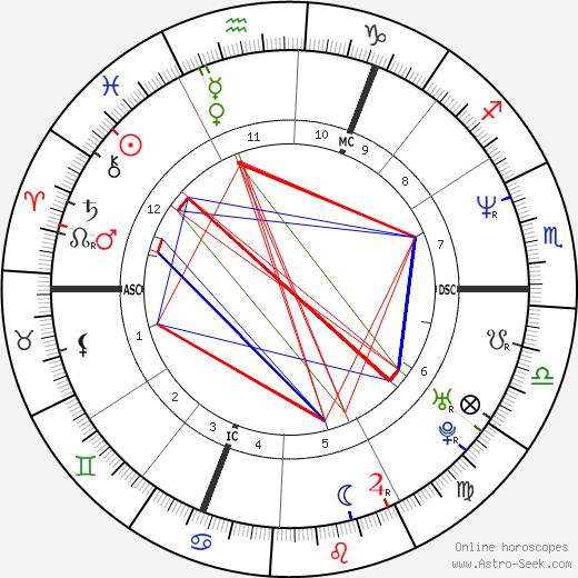 Bjarne Mädel день рождения гороскоп, Bjarne Mädel Натальная карта онлайн