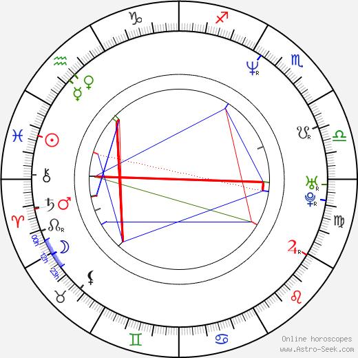 Брайан Кокс Brian Cox день рождения гороскоп, Brian Cox Натальная карта онлайн