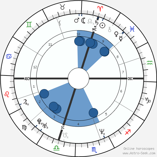 Céline Dion horoscope, astrology, sign, zodiac, date of birth, instagram
