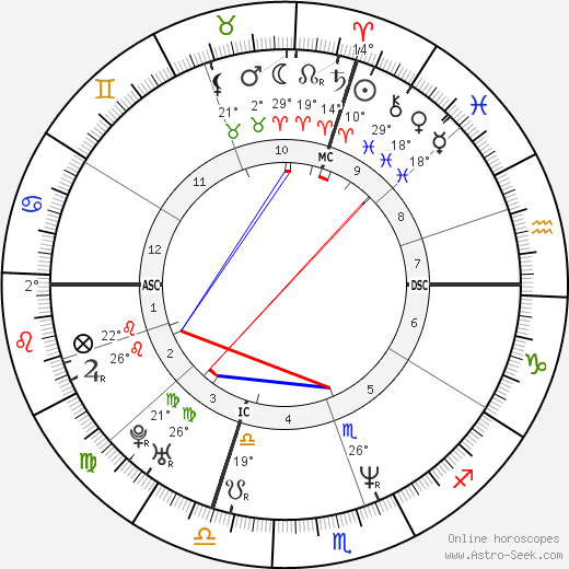 Céline Dion birth chart, biography, wikipedia 2019, 2020