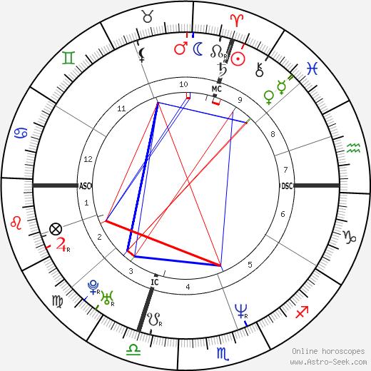 Céline Dion astro natal birth chart, Céline Dion horoscope, astrology