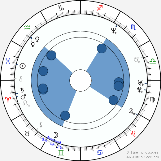 Christel Van Schoonwinkel wikipedia, horoscope, astrology, instagram