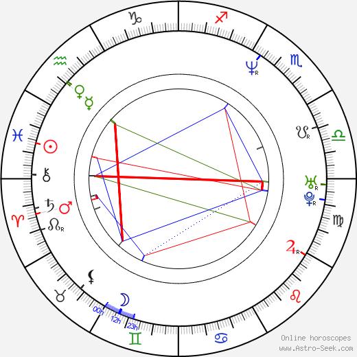 Christel Van Schoonwinkel birth chart, Christel Van Schoonwinkel astro natal horoscope, astrology