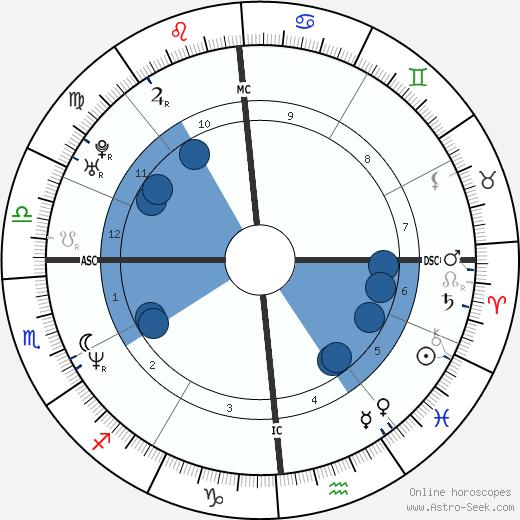 Christophe Pinna wikipedia, horoscope, astrology, instagram