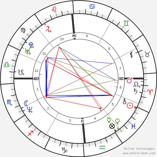 Christophe Pinna день рождения гороскоп, Christophe Pinna Натальная карта онлайн
