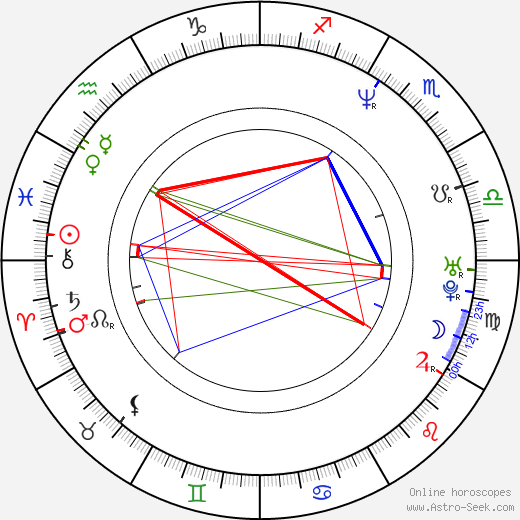 Christopher Collet birth chart, Christopher Collet astro natal horoscope, astrology