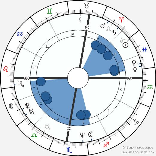 Eleonora Resta wikipedia, horoscope, astrology, instagram