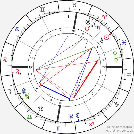 Eleonora Resta день рождения гороскоп, Eleonora Resta Натальная карта онлайн