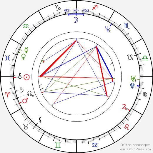 Gabriel Spahiu birth chart, Gabriel Spahiu astro natal horoscope, astrology