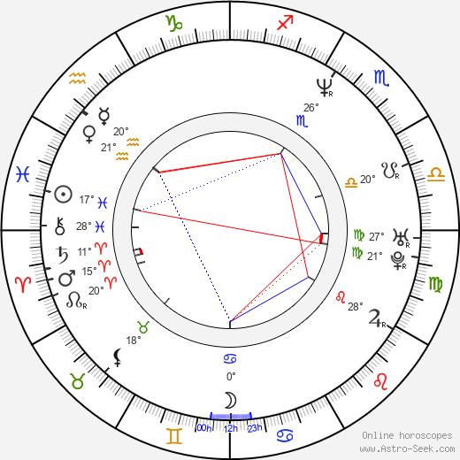 Gordon Tanner birth chart, biography, wikipedia 2019, 2020