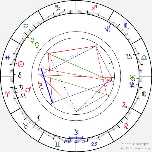 Gordon Tanner birth chart, Gordon Tanner astro natal horoscope, astrology