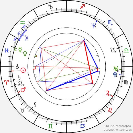 Helena Karochová birth chart, Helena Karochová astro natal horoscope, astrology