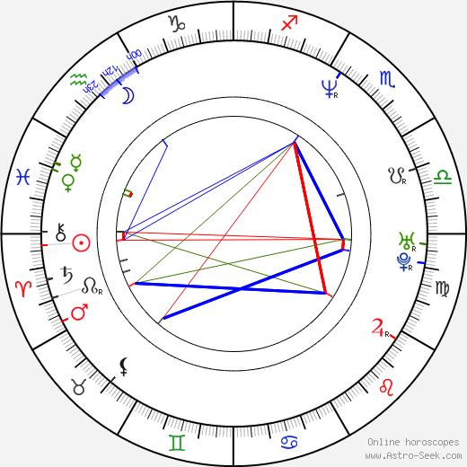 Hyeon-jun Shin astro natal birth chart, Hyeon-jun Shin horoscope, astrology