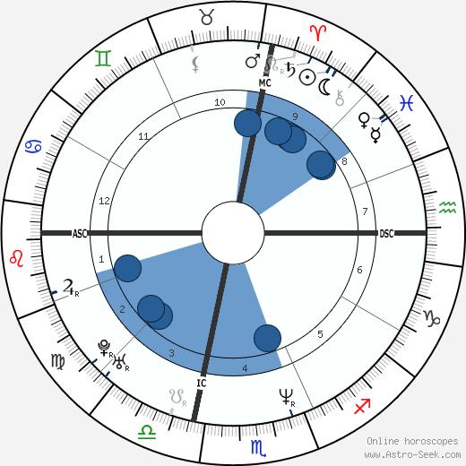 Iris Chang wikipedia, horoscope, astrology, instagram