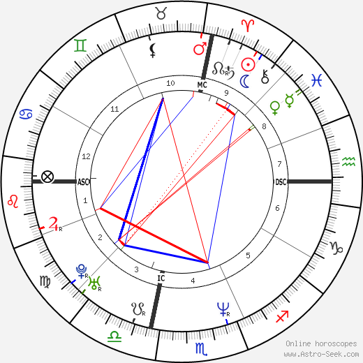 Iris Chang tema natale, oroscopo, Iris Chang oroscopi gratuiti, astrologia