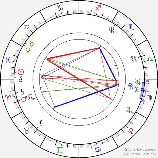 James Frain astro natal birth chart, James Frain horoscope, astrology
