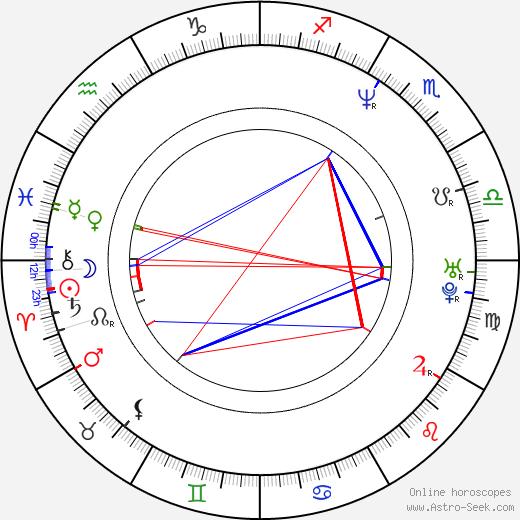 Jason Kabolati день рождения гороскоп, Jason Kabolati Натальная карта онлайн