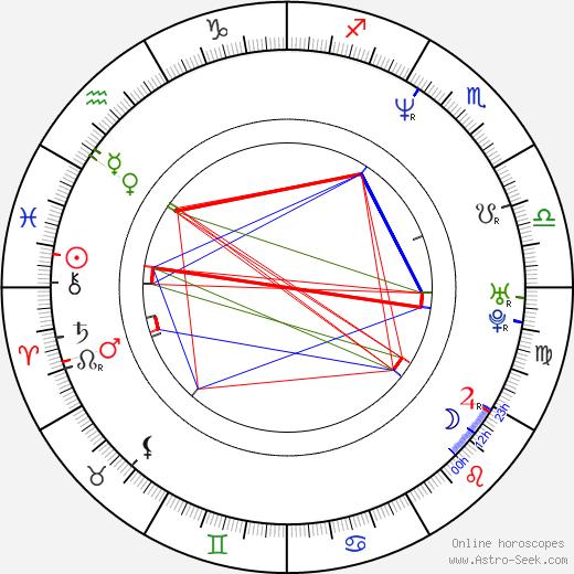 Джейсон Лайвли Jason Lively день рождения гороскоп, Jason Lively Натальная карта онлайн