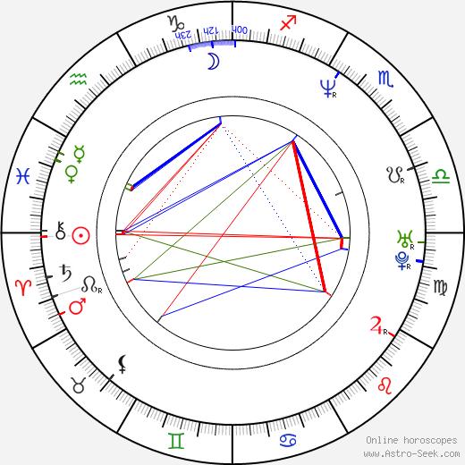 Джей Дэвидсон Jaye Davidson день рождения гороскоп, Jaye Davidson Натальная карта онлайн