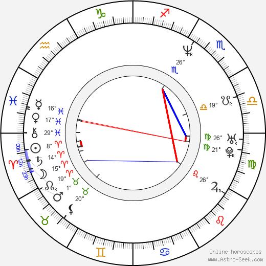 Jeff Campbell birth chart, biography, wikipedia 2019, 2020