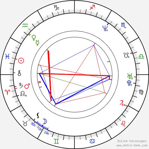 John Fawcett tema natale, oroscopo, John Fawcett oroscopi gratuiti, astrologia