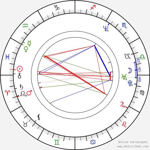 John Tardy birth chart, John Tardy astro natal horoscope, astrology