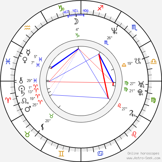Karyn Kusama birth chart, biography, wikipedia 2019, 2020