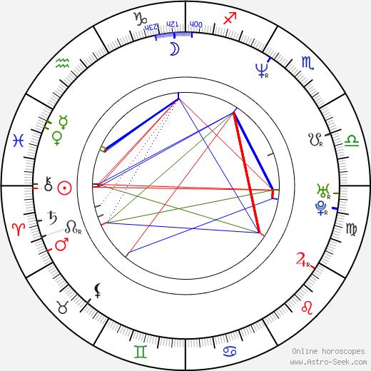 Кэрин Кусама Karyn Kusama день рождения гороскоп, Karyn Kusama Натальная карта онлайн