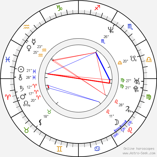 Lisa Loeb birth chart, biography, wikipedia 2019, 2020