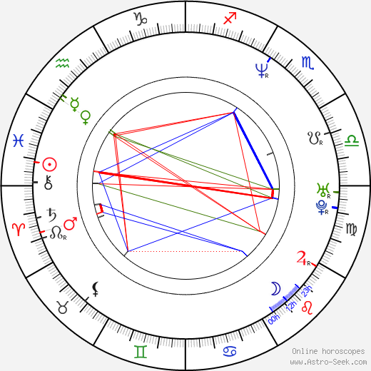Lisa Loeb astro natal birth chart, Lisa Loeb horoscope, astrology