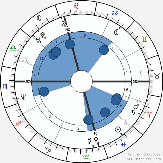 Luc Goiris wikipedia, horoscope, astrology, instagram