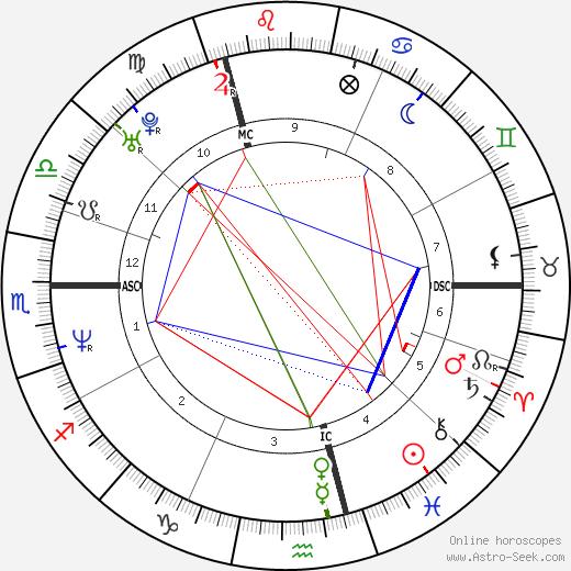 Luc Goiris tema natale, oroscopo, Luc Goiris oroscopi gratuiti, astrologia