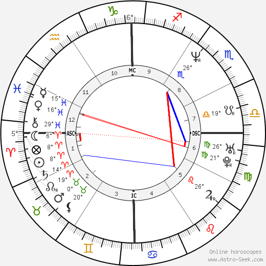Lucy Lawless birth chart, biography, wikipedia 2018, 2019