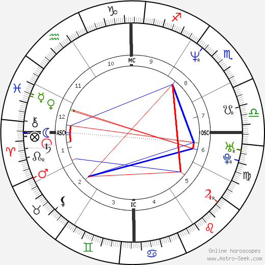 Lucy Lawless astro natal birth chart, Lucy Lawless horoscope, astrology
