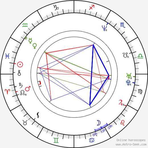 Luis Machín astro natal birth chart, Luis Machín horoscope, astrology