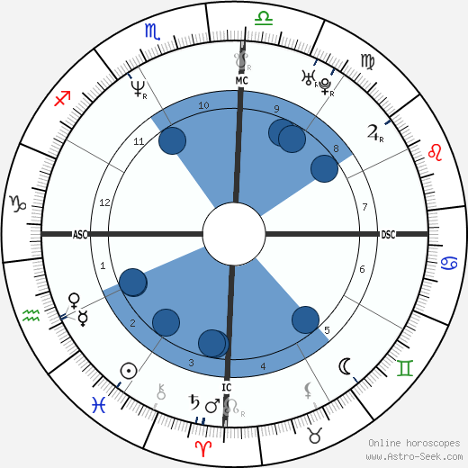Mara Maravilha wikipedia, horoscope, astrology, instagram