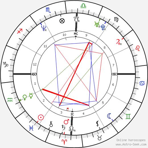 Mara Maravilha tema natale, oroscopo, Mara Maravilha oroscopi gratuiti, astrologia