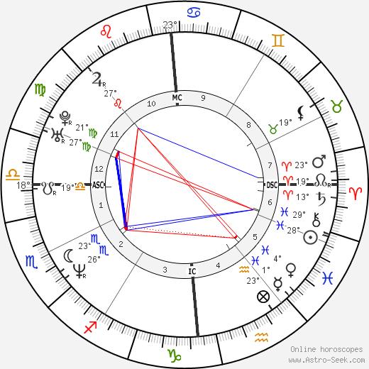Marine Delterme birth chart, biography, wikipedia 2019, 2020