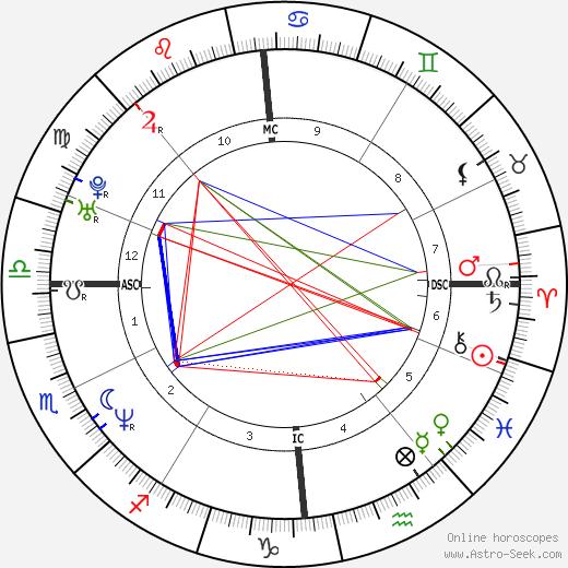 Marine Delterme день рождения гороскоп, Marine Delterme Натальная карта онлайн