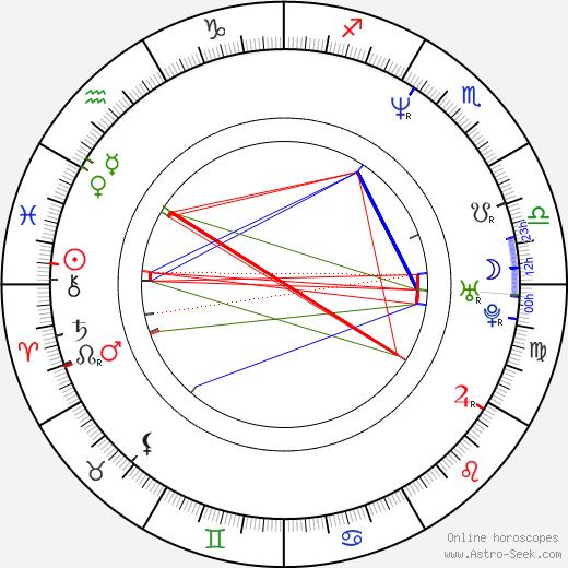Martin Šverma birth chart, Martin Šverma astro natal horoscope, astrology