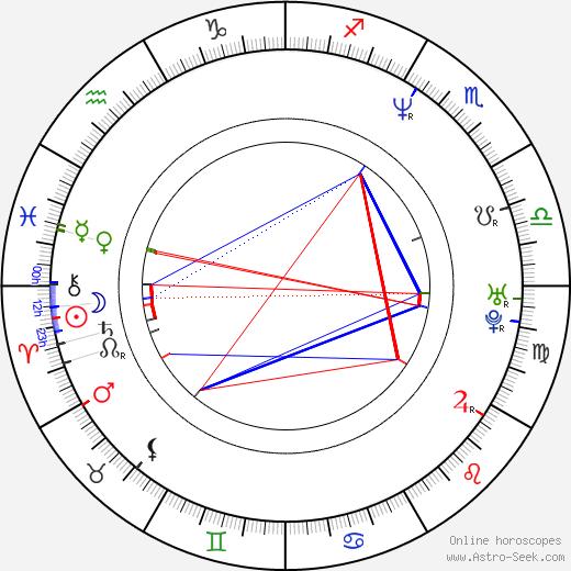 Max Perlich birth chart, Max Perlich astro natal horoscope, astrology