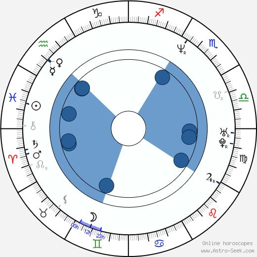 Moira Kelly wikipedia, horoscope, astrology, instagram