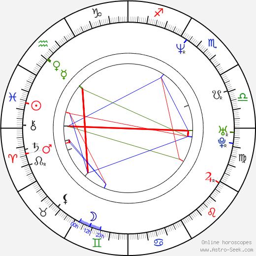 Moira Kelly astro natal birth chart, Moira Kelly horoscope, astrology
