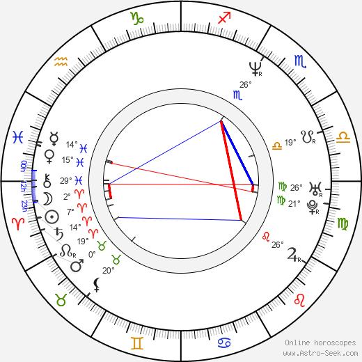 Oleg Novkovic birth chart, biography, wikipedia 2019, 2020