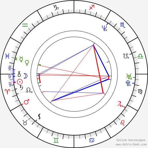 Oleg Novkovic astro natal birth chart, Oleg Novkovic horoscope, astrology