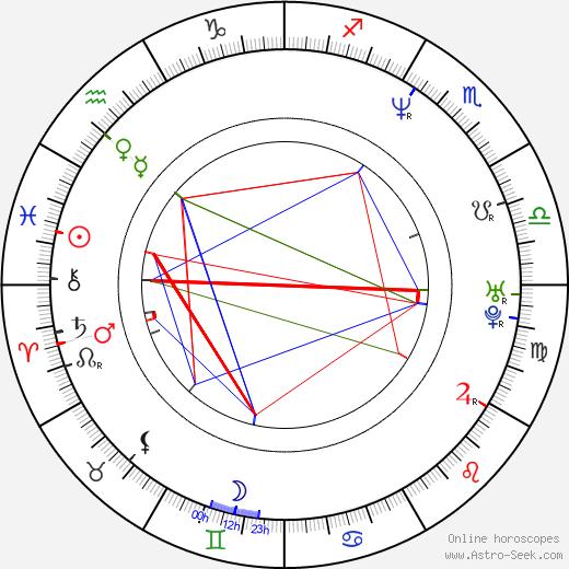 Olivier Klein astro natal birth chart, Olivier Klein horoscope, astrology
