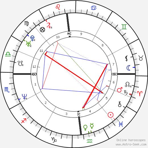 Patrick Guerriero день рождения гороскоп, Patrick Guerriero Натальная карта онлайн