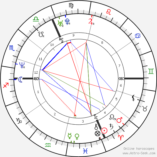 Philippe Croizon birth chart, Philippe Croizon astro natal horoscope, astrology