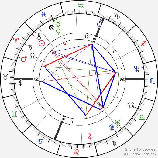Pierre Palmade tema natale, oroscopo, Pierre Palmade oroscopi gratuiti, astrologia