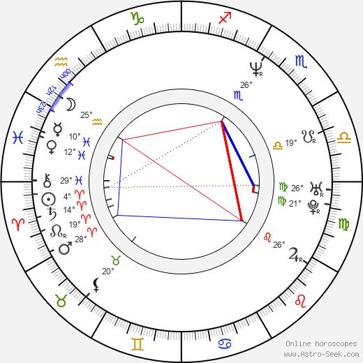 Plavka Lonich birth chart, biography, wikipedia 2019, 2020